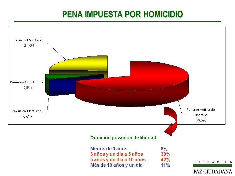 PENA IMPUESTA POR HOMICIDIO