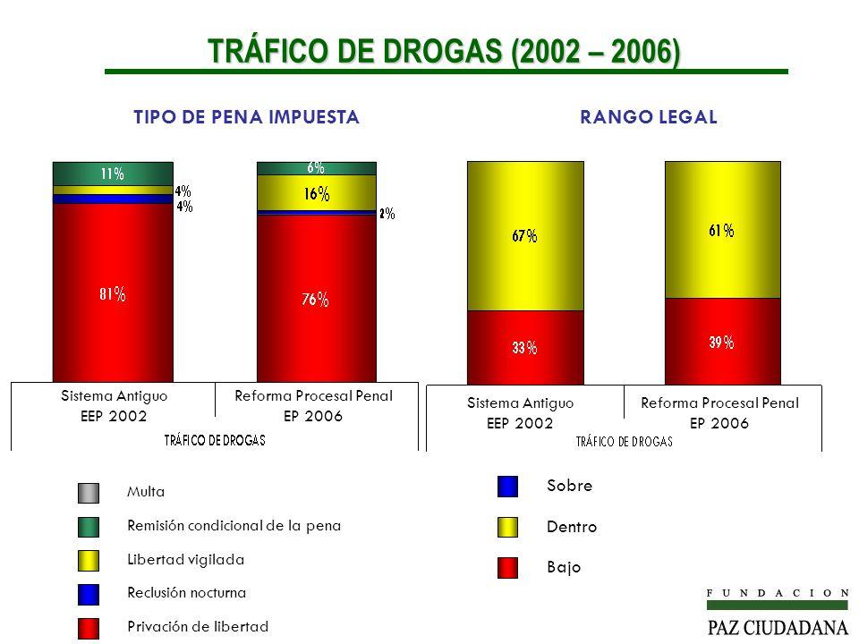 TRÁFICO DE DROGAS (2002 – 2006) TIPO DE PENA IMPUESTA RANGO LEGAL