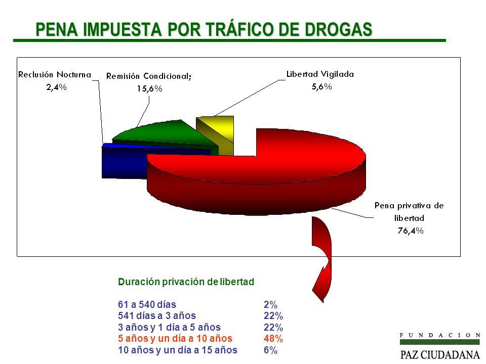 PENA IMPUESTA POR TRÁFICO DE DROGAS