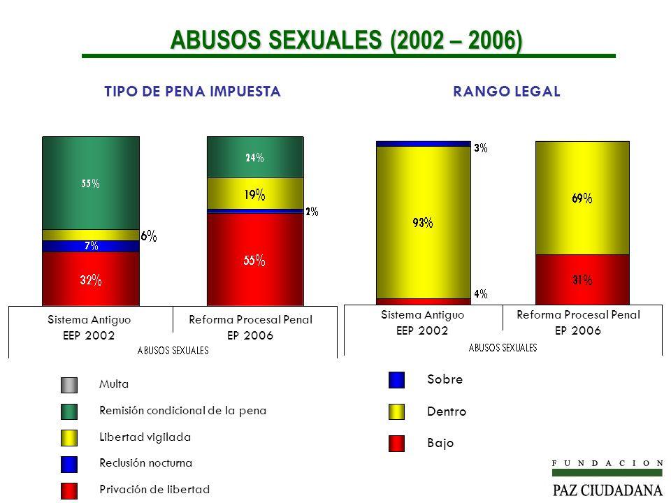 ABUSOS SEXUALES (2002 – 2006) TIPO DE PENA IMPUESTA RANGO LEGAL Sobre