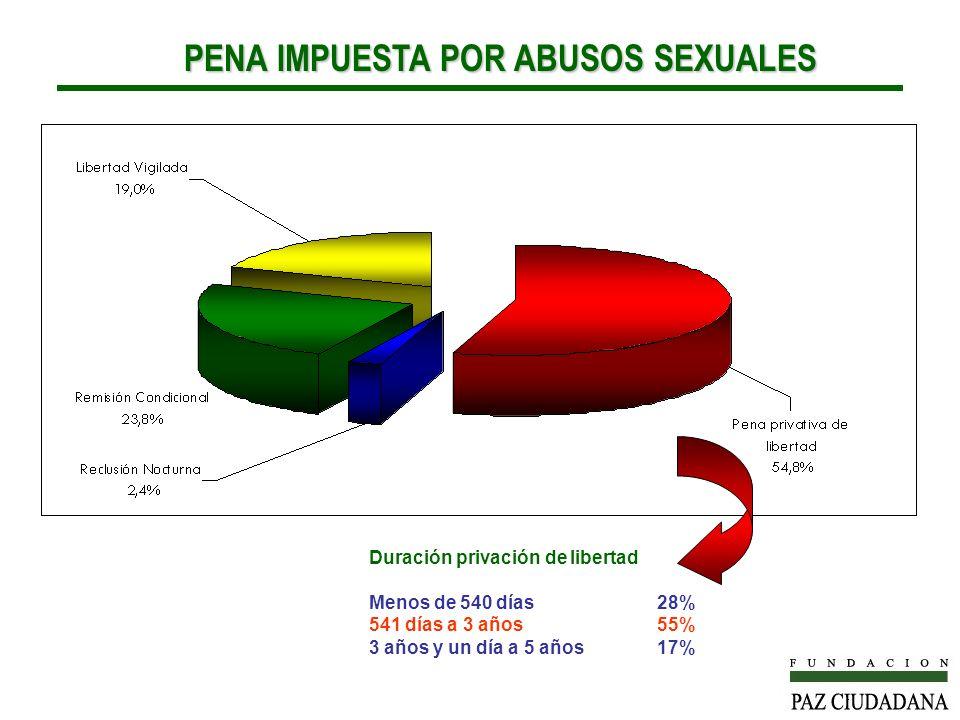 PENA IMPUESTA POR ABUSOS SEXUALES