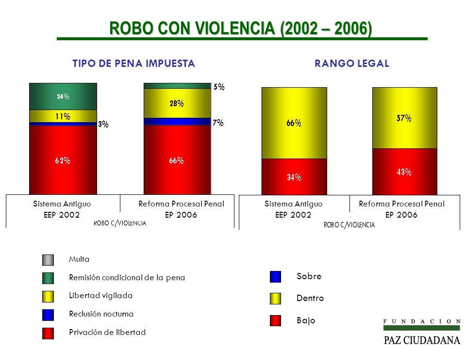 ROBO CON VIOLENCIA (2002 – 2006) TIPO DE PENA IMPUESTA RANGO LEGAL