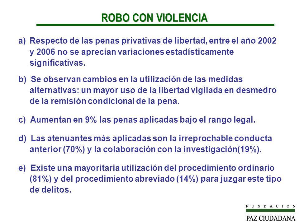 ROBO CON VIOLENCIA Respecto de las penas privativas de libertad, entre el año 2002 y 2006 no se aprecian variaciones estadísticamente significativas.