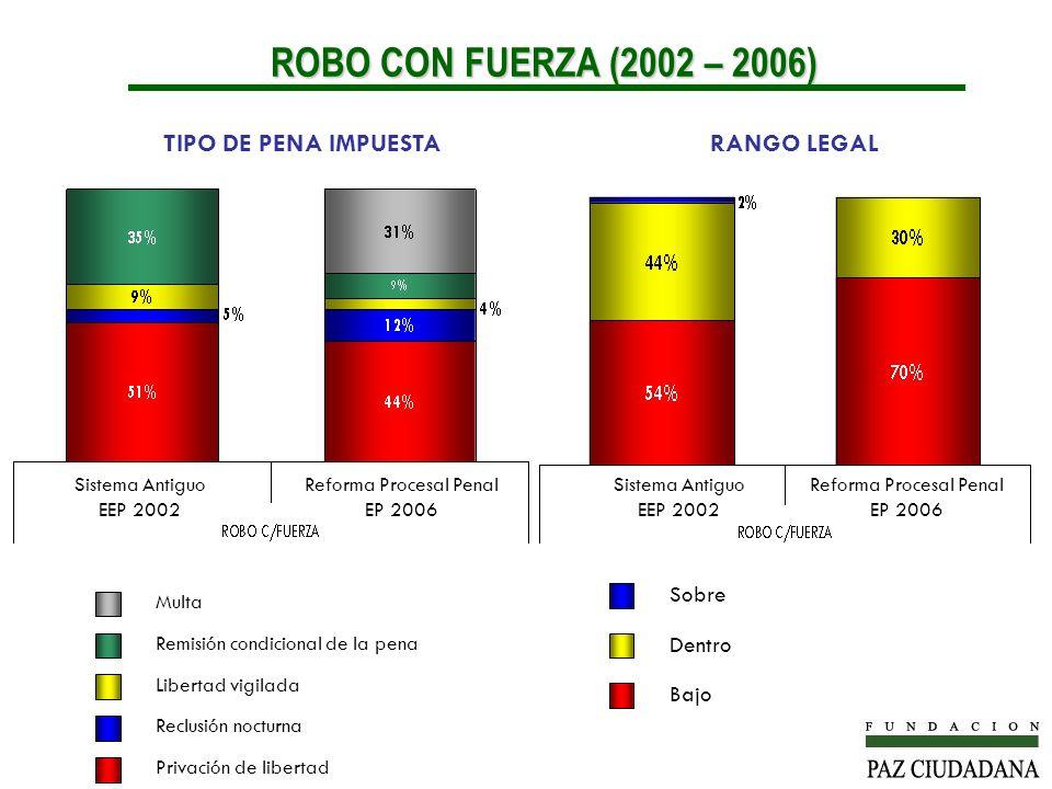 ROBO CON FUERZA (2002 – 2006) TIPO DE PENA IMPUESTA RANGO LEGAL Sobre