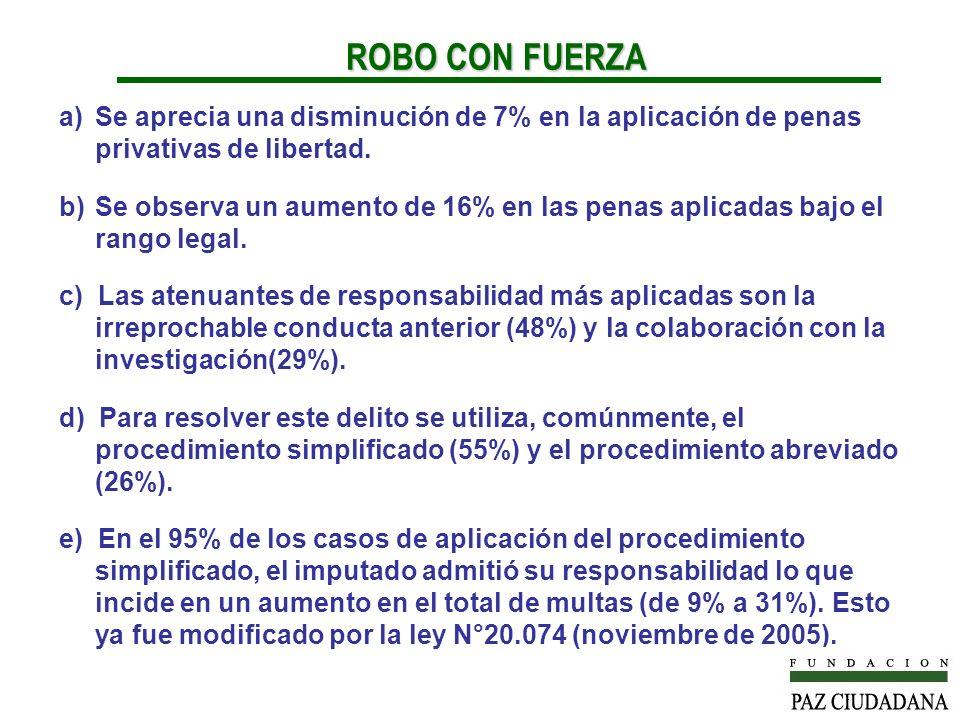 ROBO CON FUERZA Se aprecia una disminución de 7% en la aplicación de penas privativas de libertad.