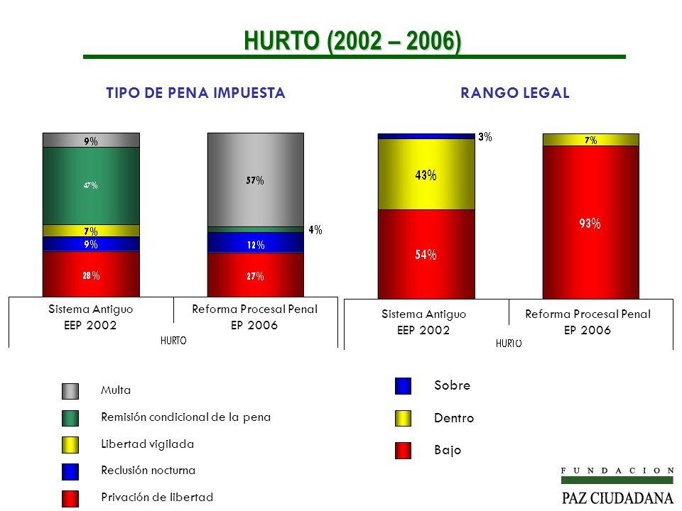 HURTO (2002 – 2006) TIPO DE PENA IMPUESTA RANGO LEGAL Sobre Dentro