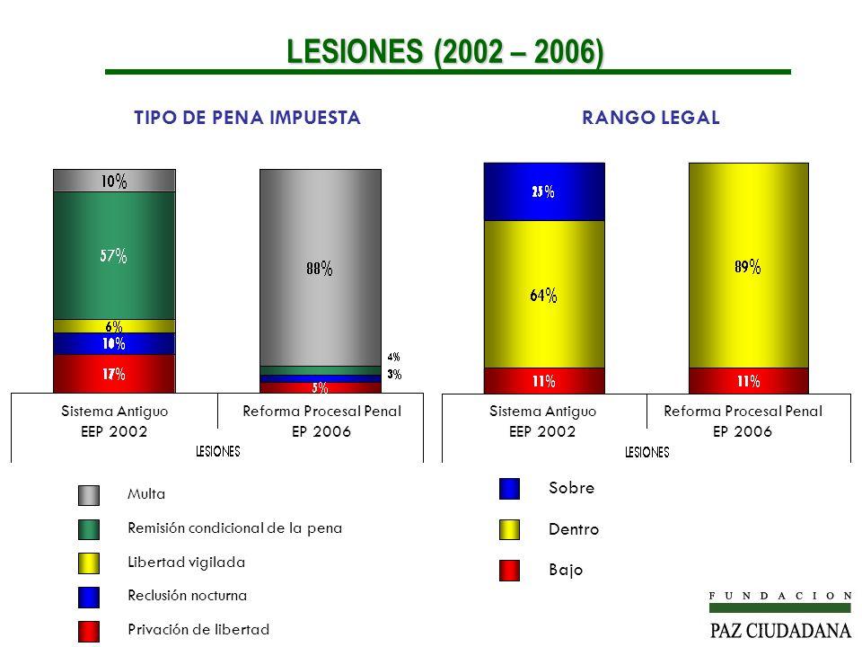 LESIONES (2002 – 2006) TIPO DE PENA IMPUESTA RANGO LEGAL Sobre Dentro