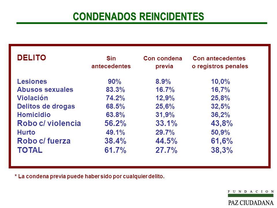 CONDENADOS REINCIDENTES