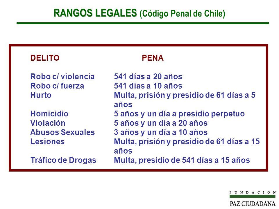 RANGOS LEGALES (Código Penal de Chile)