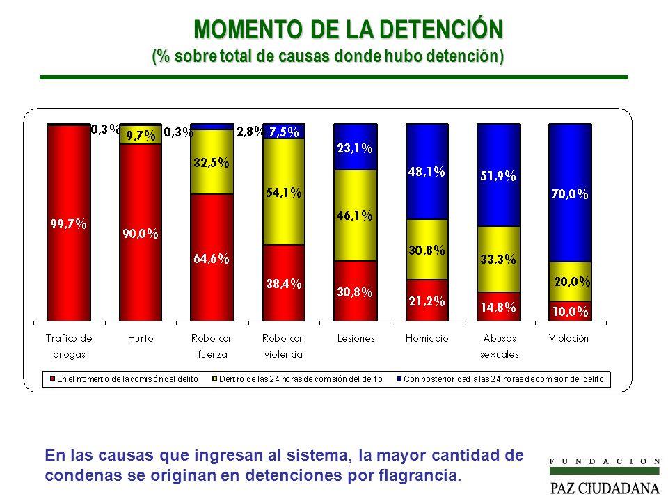 MOMENTO DE LA DETENCIÓN (% sobre total de causas donde hubo detención)