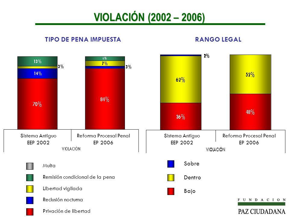 VIOLACIÓN (2002 – 2006) TIPO DE PENA IMPUESTA RANGO LEGAL Sobre Dentro