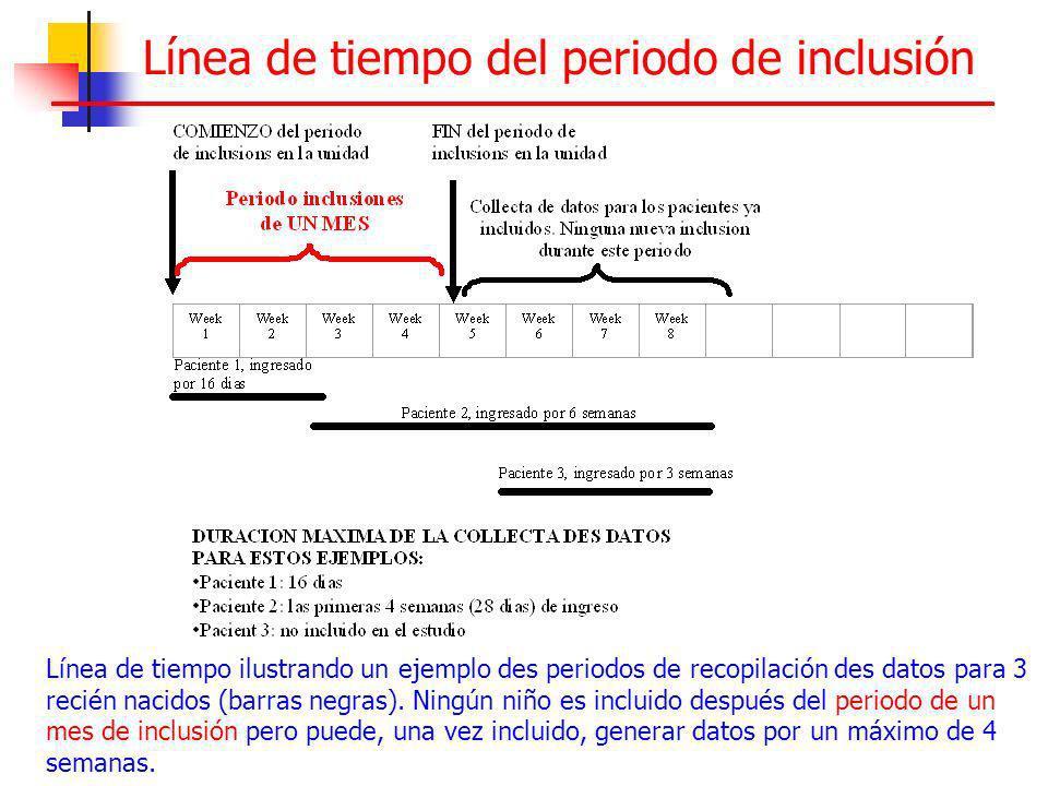 Línea de tiempo del periodo de inclusión
