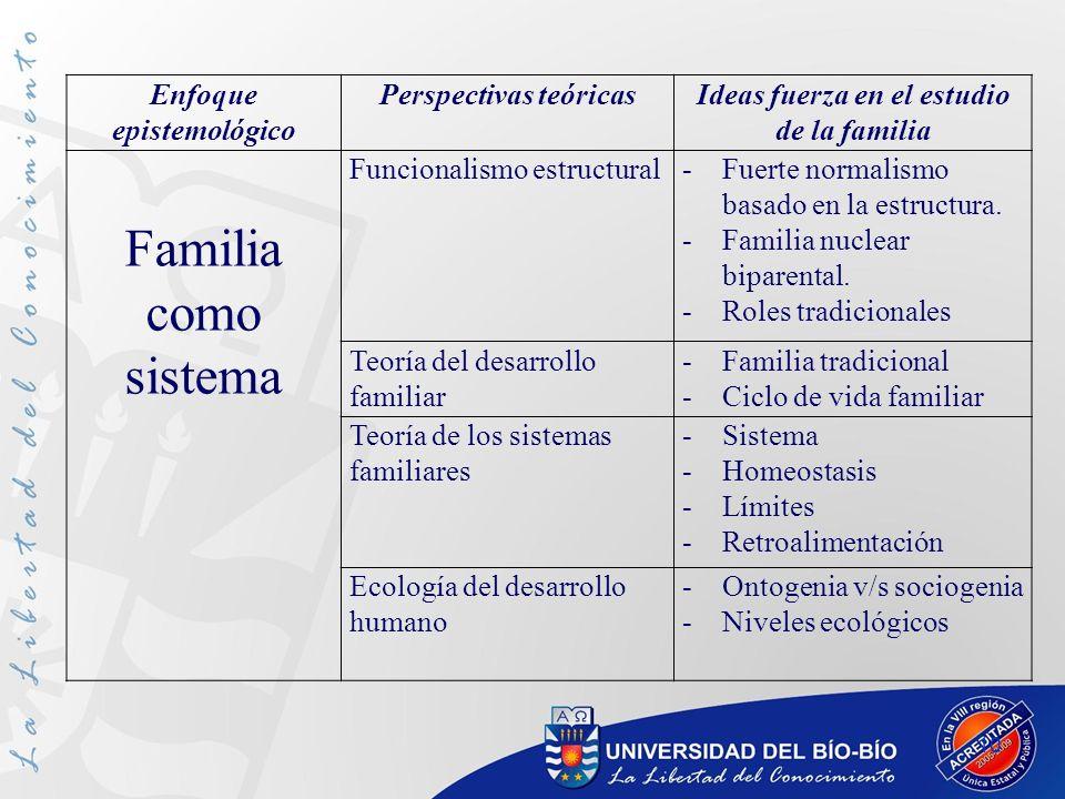 Familia como sistema Enfoque epistemológico Perspectivas teóricas
