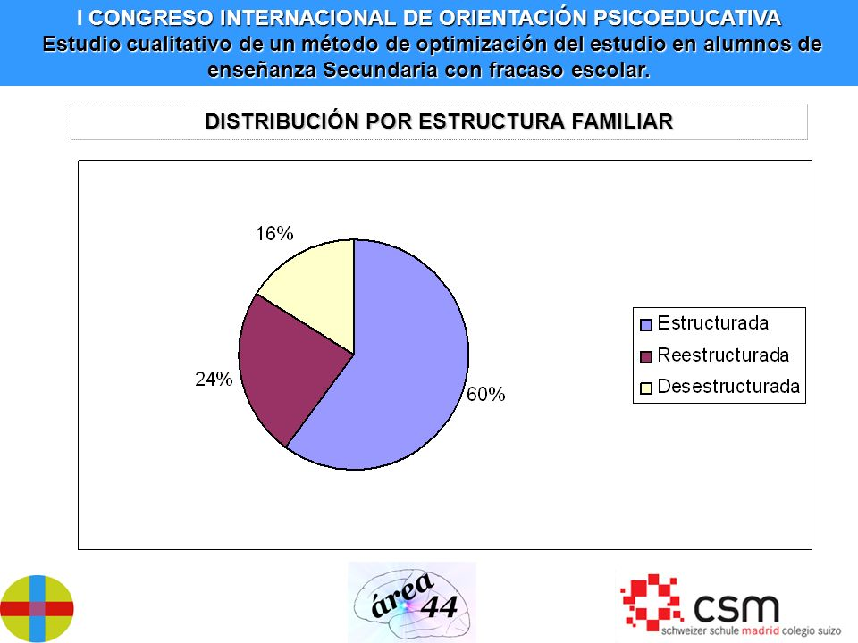 DISTRIBUCIÓN POR ESTRUCTURA FAMILIAR