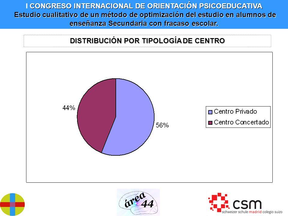 DISTRIBUCIÓN POR TIPOLOGÍA DE CENTRO