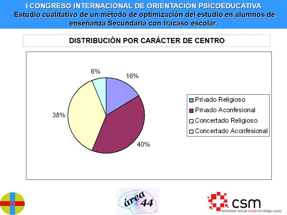 DISTRIBUCIÓN POR CARÁCTER DE CENTRO