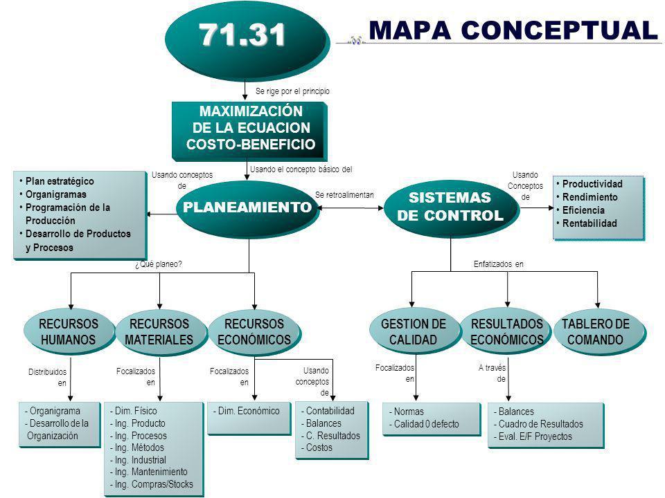 71.31 MAPA CONCEPTUAL SISTEMAS DE CONTROL PLANEAMIENTO MAXIMIZACIÓN