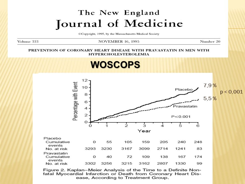 WOSCOPS 7,9 % p < 0,001. 5,5 % The west of scotland coronary prevention. Study (WOSCOPS) was a randomized,