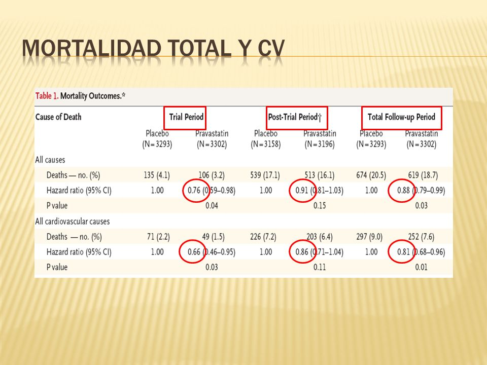 MORTALIDAD TOTAL Y CVDeath from any cause was 18.7% for patients originally. assigned to pravastatin as compared with 20.5%