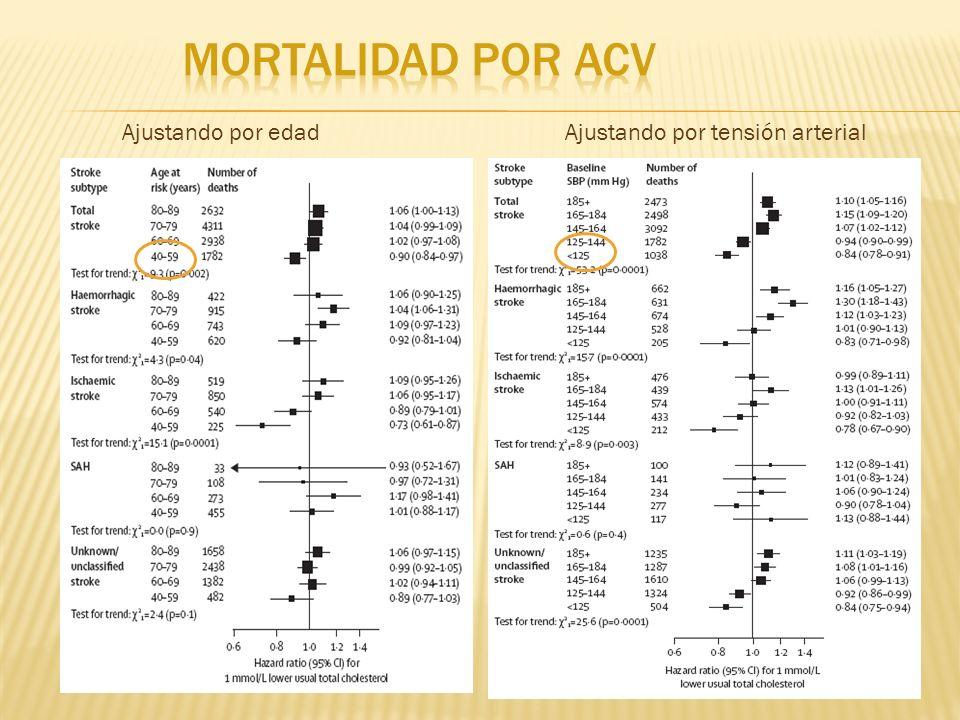 Mortalidad por ACV Ajustando por edad Ajustando por tensión arterial