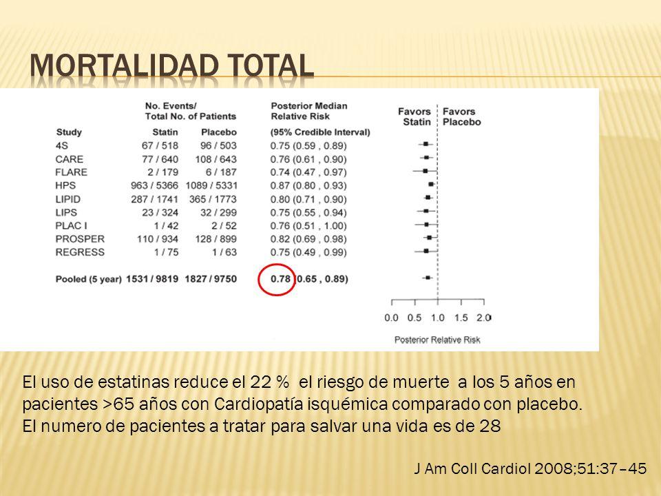 Mortalidad Total
