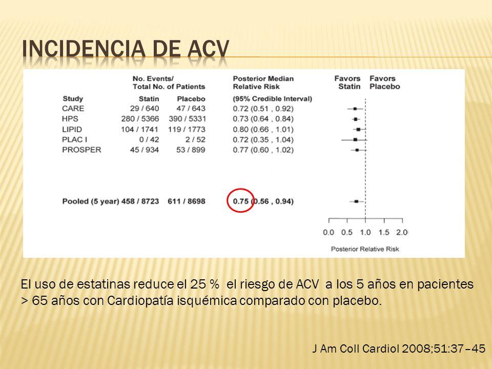 Incidencia de ACVEl uso de estatinas reduce el 25 % el riesgo de ACV a los 5 años en pacientes.
