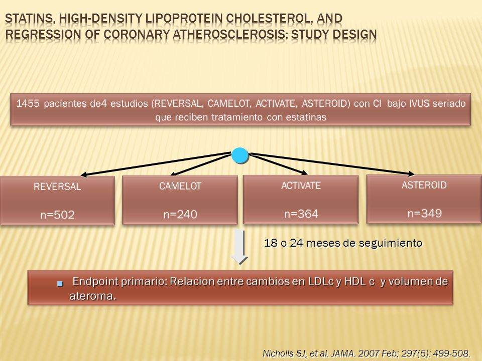Statins, High-Density Lipoprotein Cholesterol, and Regression of Coronary Atherosclerosis: Study Design