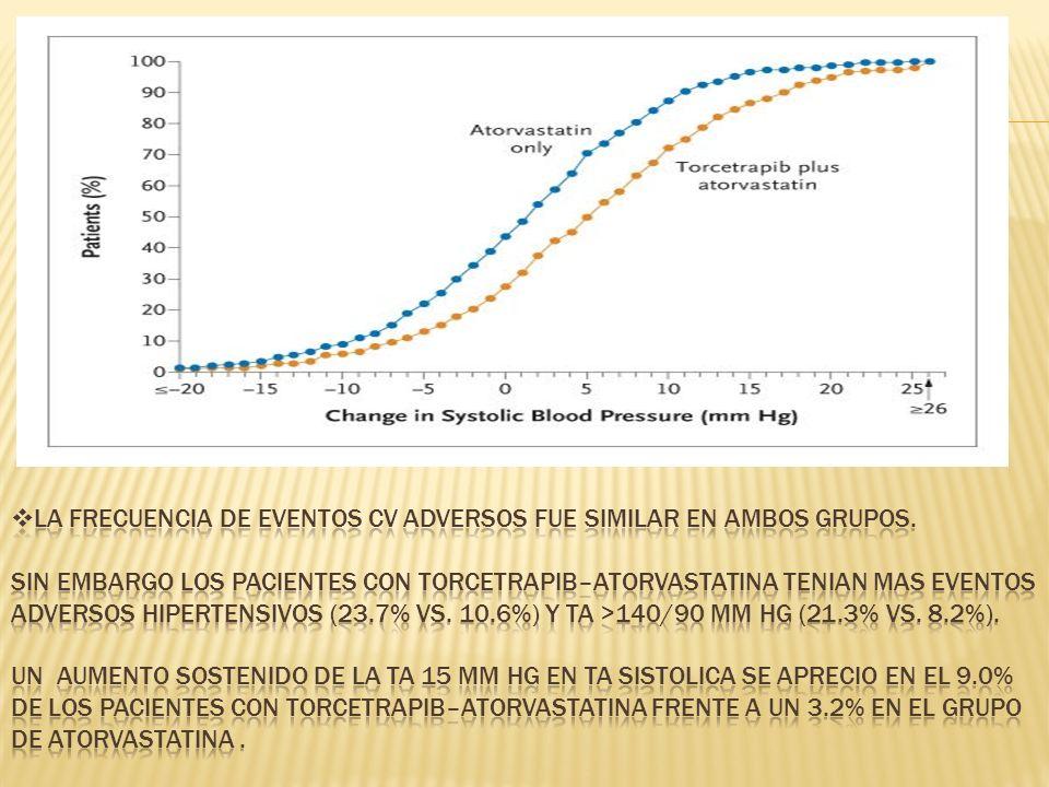 La frecuencia de eventos CV adversos fue similar en ambos grupos