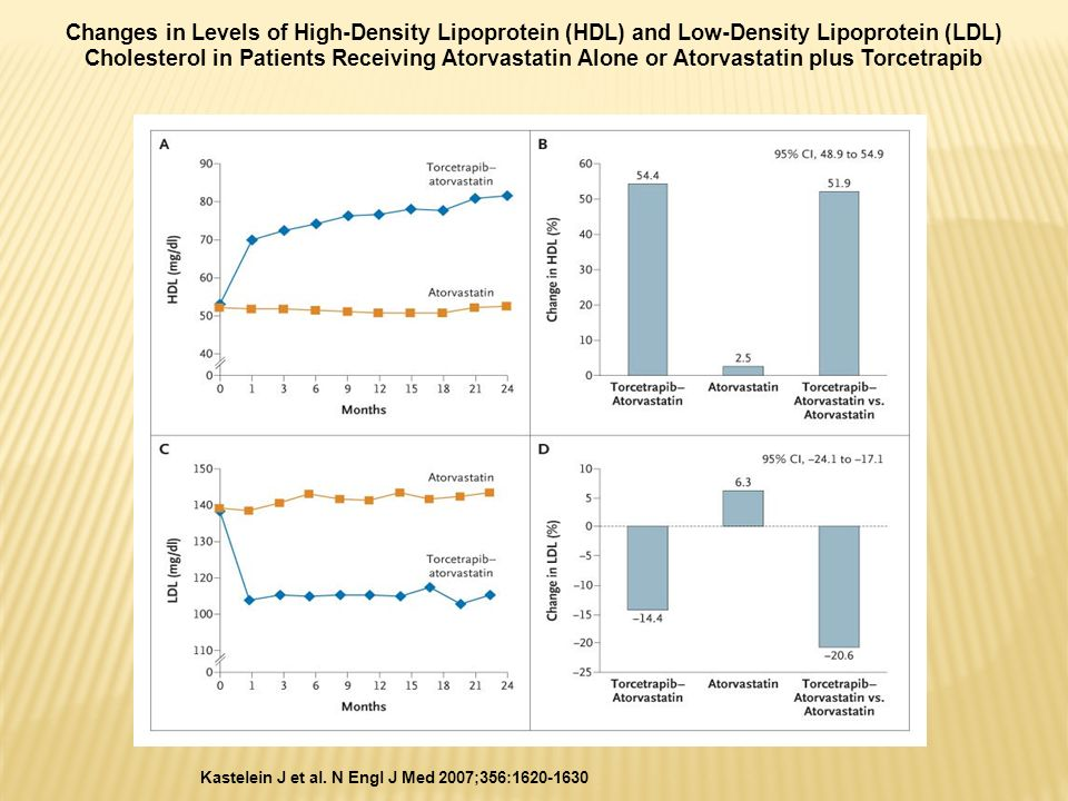 Changes in Levels of High-Density Lipoprotein (HDL) and Low-Density Lipoprotein (LDL) Cholesterol in Patients Receiving Atorvastatin Alone or Atorvastatin plus Torcetrapib