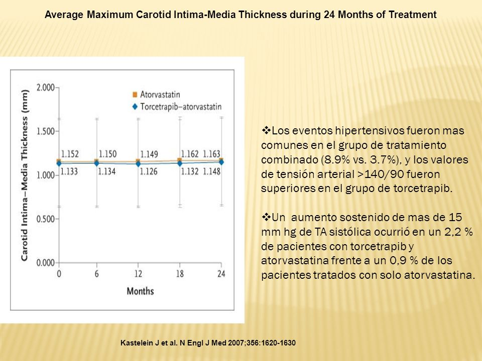 Average Maximum Carotid Intima-Media Thickness during 24 Months of Treatment