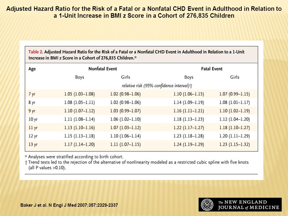 Adjusted Hazard Ratio for the Risk of a Fatal or a Nonfatal CHD Event in Adulthood in Relation to a 1-Unit Increase in BMI z Score in a Cohort of 276,835 Children