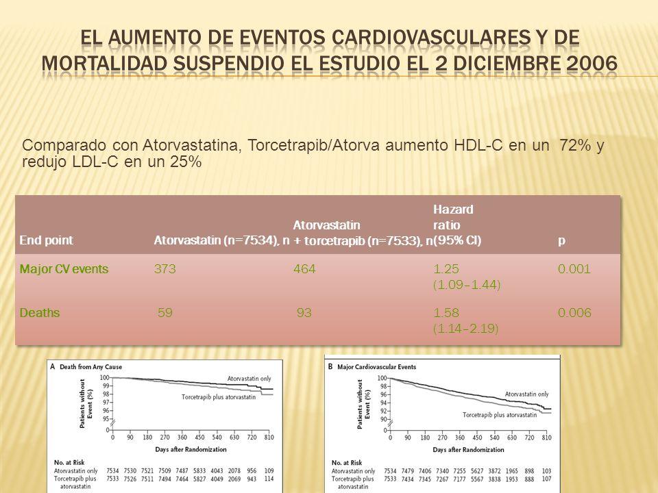 El aumento de eventos cardiovasculares y de mortalidad suspendio el estudio el 2 Diciembre 2006
