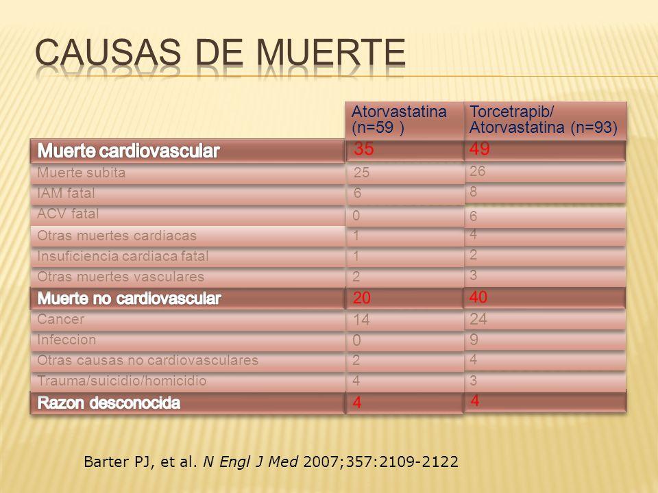 Causas de muerte Muerte cardiovascular 35 49 Atorvastatina (n=59 )
