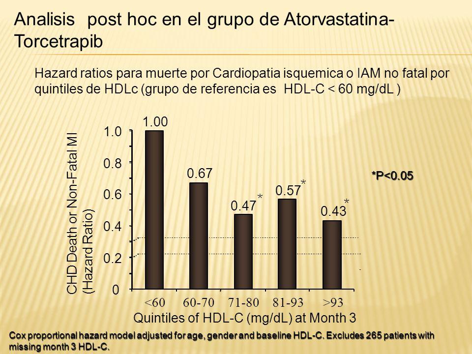 Analisis post hoc en el grupo de Atorvastatina-Torcetrapib