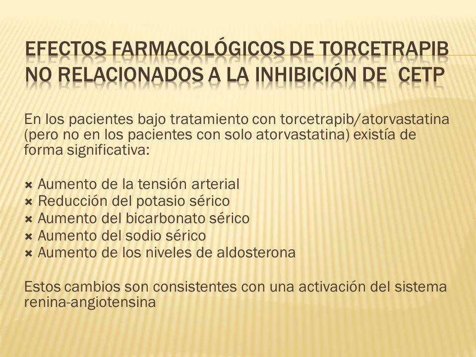 Efectos farmacológicos de torcetrapib no relacionados a la inhibición de CETP