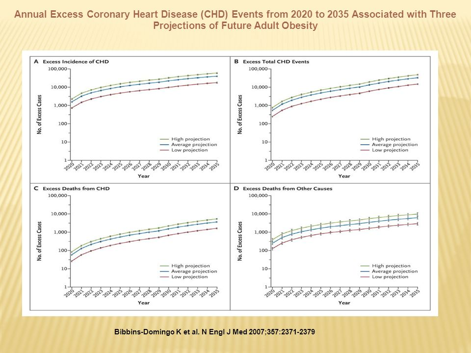 Annual Excess Coronary Heart Disease (CHD) Events from 2020 to 2035 Associated with Three Projections of Future Adult Obesity