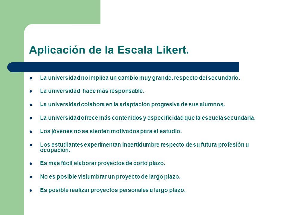 Aplicación de la Escala Likert.