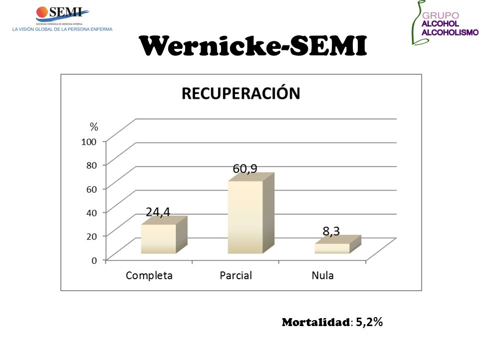 Wernicke-SEMI % Mortalidad: 5,2%