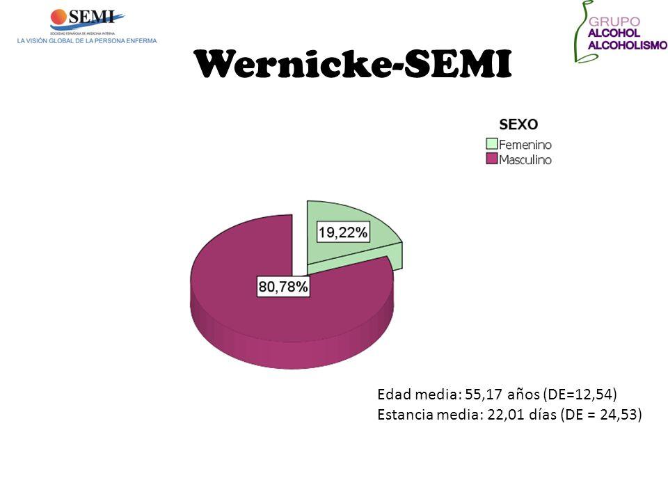 Wernicke-SEMI Edad media: 55,17 años (DE=12,54)