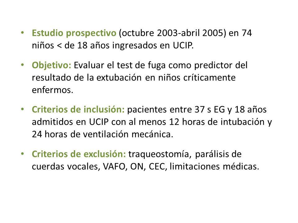 Estudio prospectivo (octubre 2003-abril 2005) en 74 niños < de 18 años ingresados en UCIP.