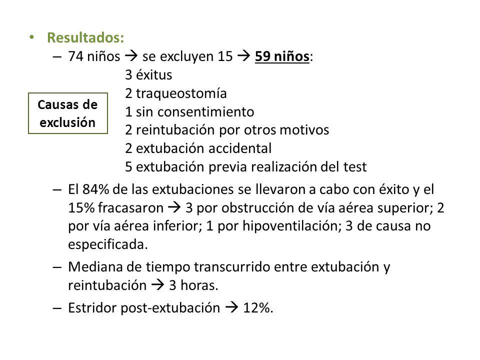Resultados: 74 niños  se excluyen 15  59 niños: 3 éxitus