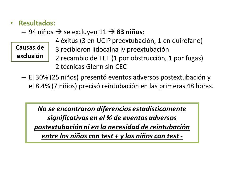 Resultados: 94 niños  se excluyen 11  83 niños: 4 éxitus (3 en UCIP preextubación, 1 en quirófano)