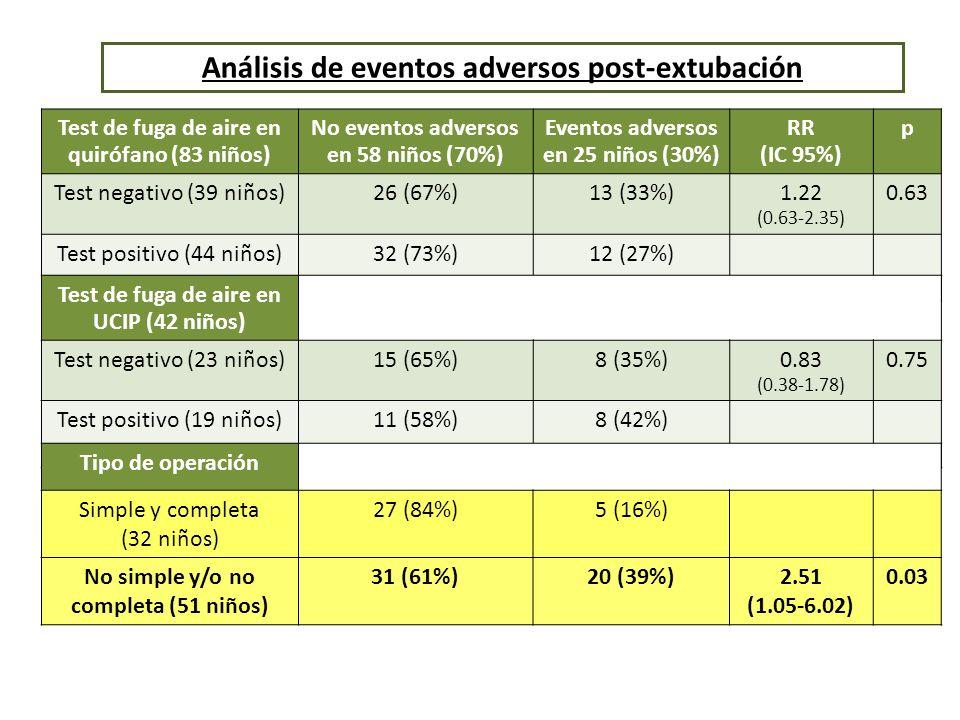 Análisis de eventos adversos post-extubación