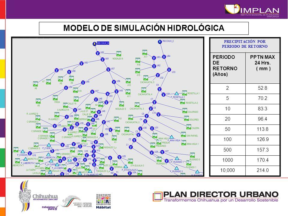 MODELO DE SIMULACIÓN HIDROLÓGICA
