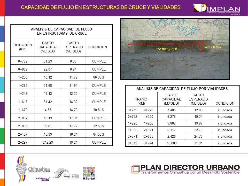 CAPACIDAD DE FLUJO EN ESTRUCTURAS DE CRUCE Y VIALIDADES