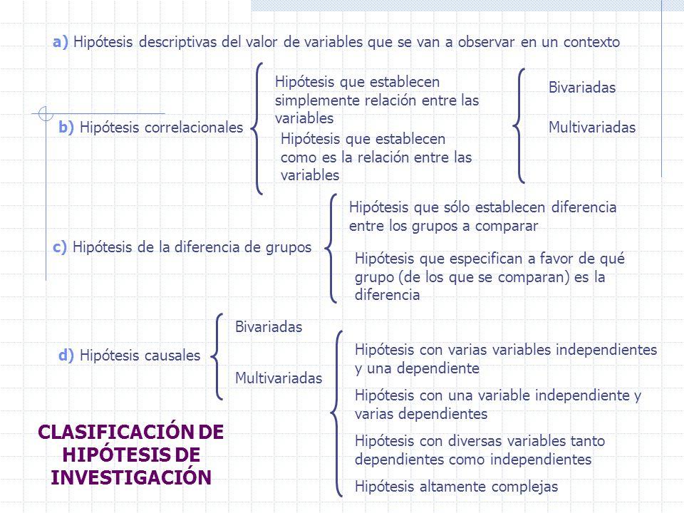 CLASIFICACIÓN DE HIPÓTESIS DE INVESTIGACIÓN