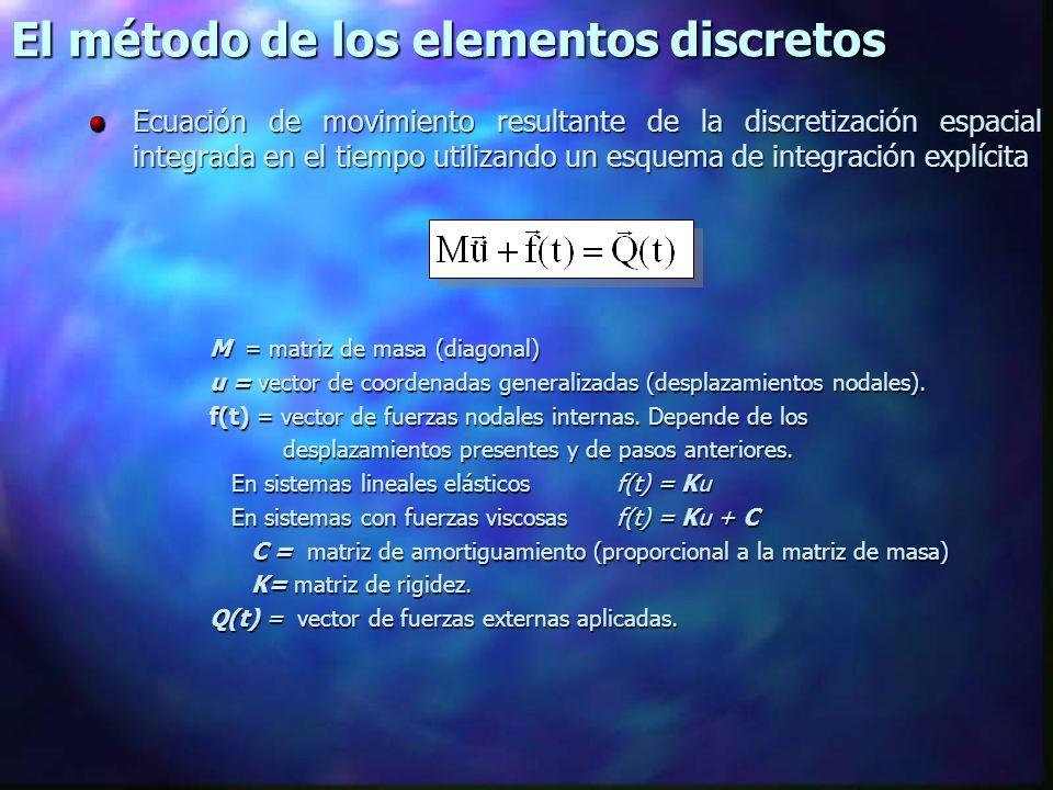 El método de los elementos discretos