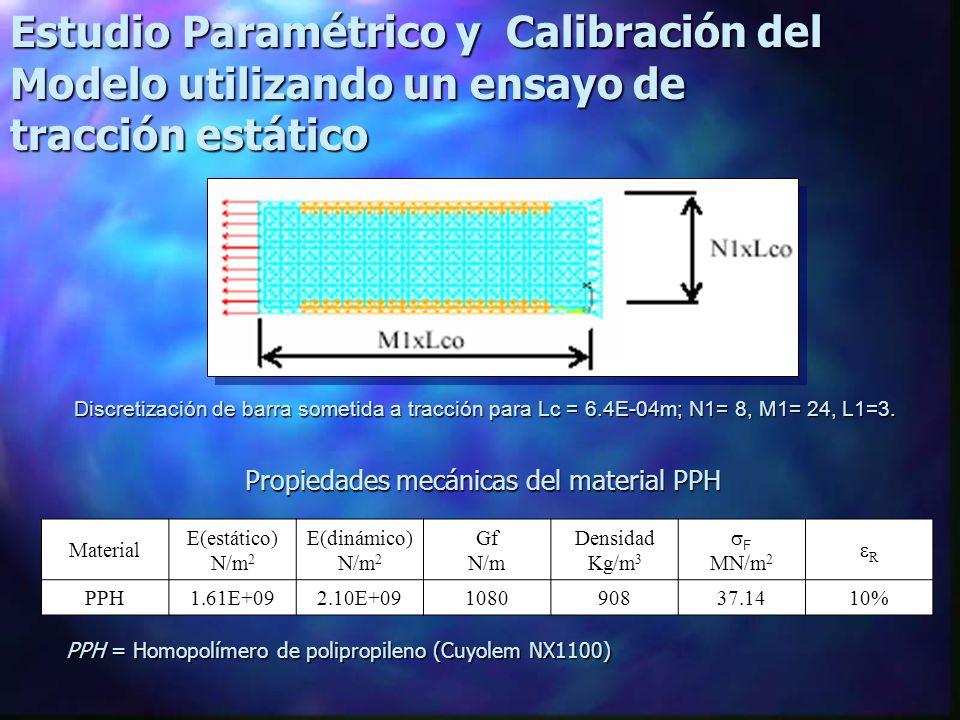 Propiedades mecánicas del material PPH