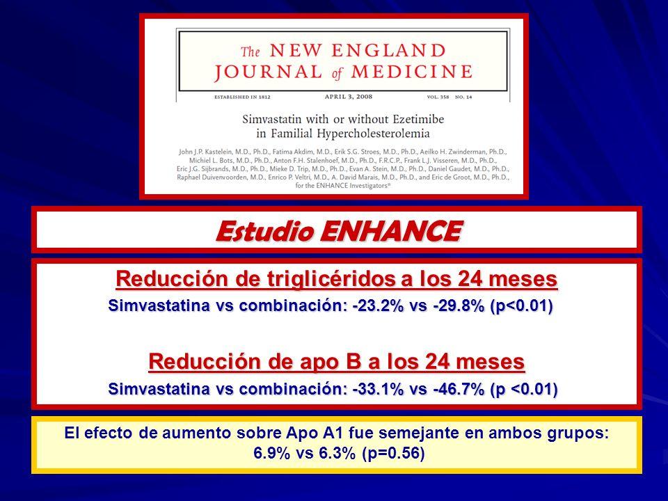 Estudio ENHANCE Reducción de triglicéridos a los 24 meses