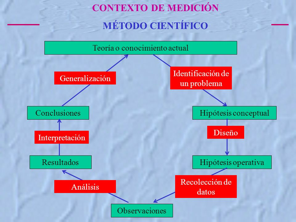 CONTEXTO DE MEDICIÓN MÉTODO CIENTÍFICO